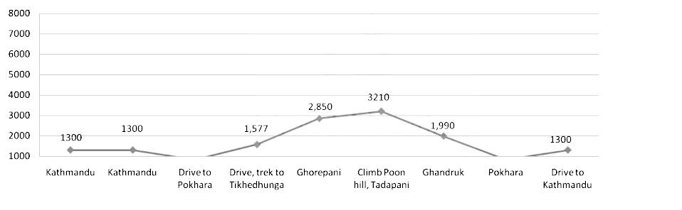 Trek to Poon hill