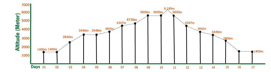 island peak climbing elevation and altitude profile
