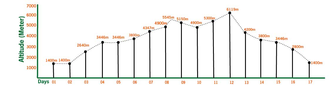 lobuche peak climbing altitude profile